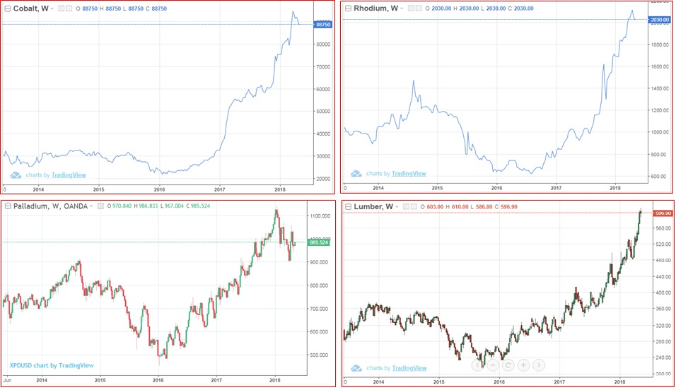 commodities compet
